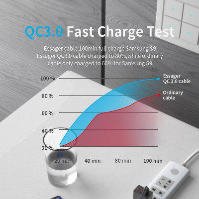 Essager 3A USB Type-C Cable for Fast Charging at Only $0.59! Say Goodbye to Waiting!