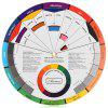 ATOMUS WS0206 Mini barevné schéma Tattoo Color Wheel - MULTI-A